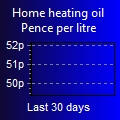 Heating oil price graph